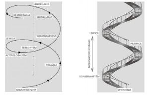 elitokracja spirala