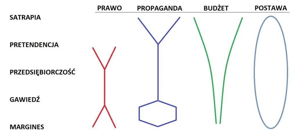 /warstwy polityczne i ich prerogatywy/